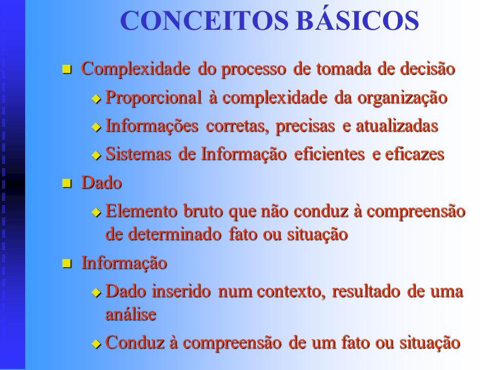 CONCEITOS BÁSICOS Complexidade do processo de tomada de decisão