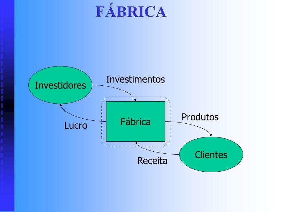 FÁBRICA Investidores Investimentos Fábrica Produtos Lucro Clientes