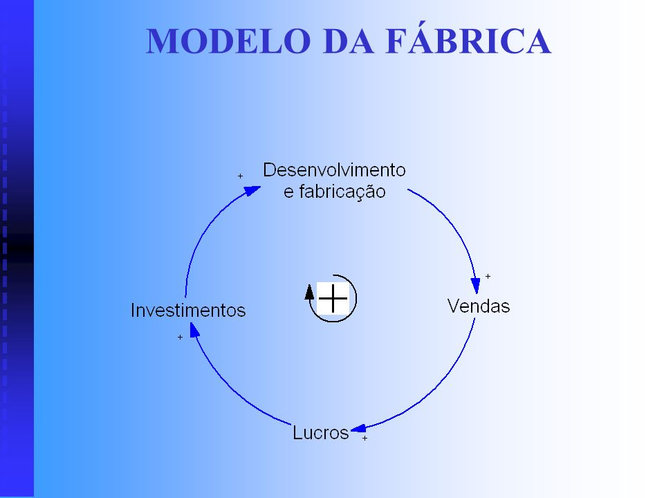 MODELO DA FÁBRICA Uma empresa pode ser entendida de forma muito simples como um sistema que envolve investimentos, vendas de produtos e lucros: