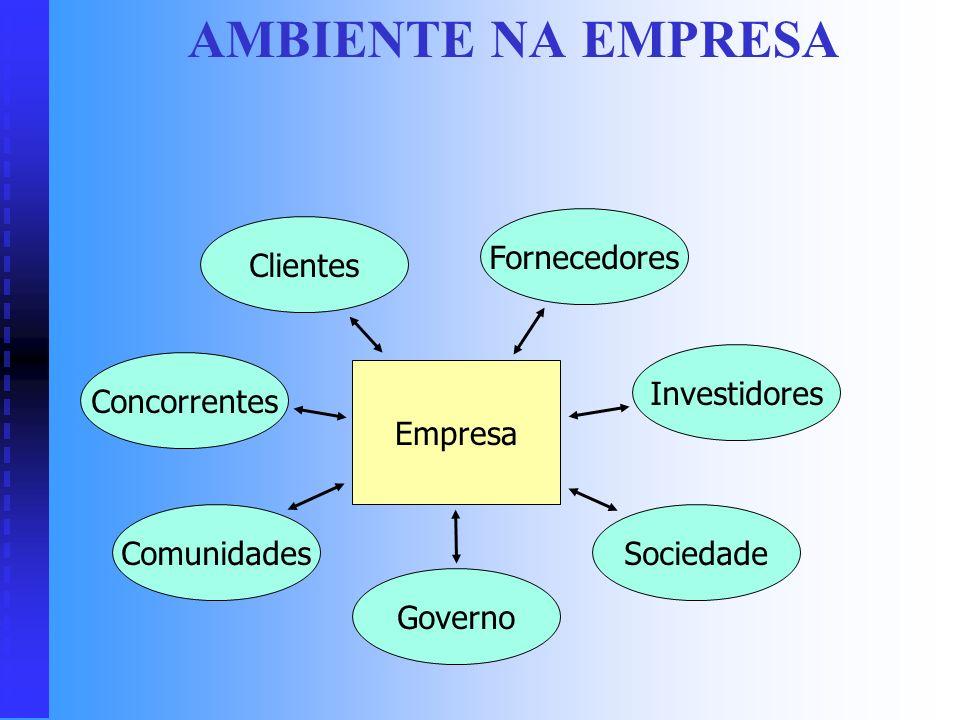 AMBIENTE NA EMPRESA Fornecedores Clientes Investidores Concorrentes