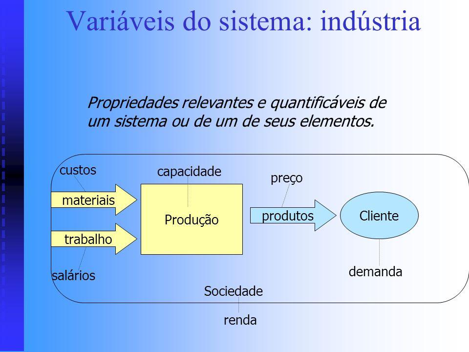 Variáveis do sistema: indústria