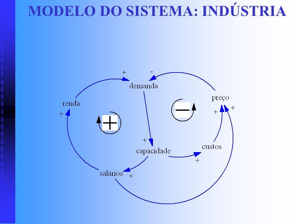 MODELO DO SISTEMA: INDÚSTRIA