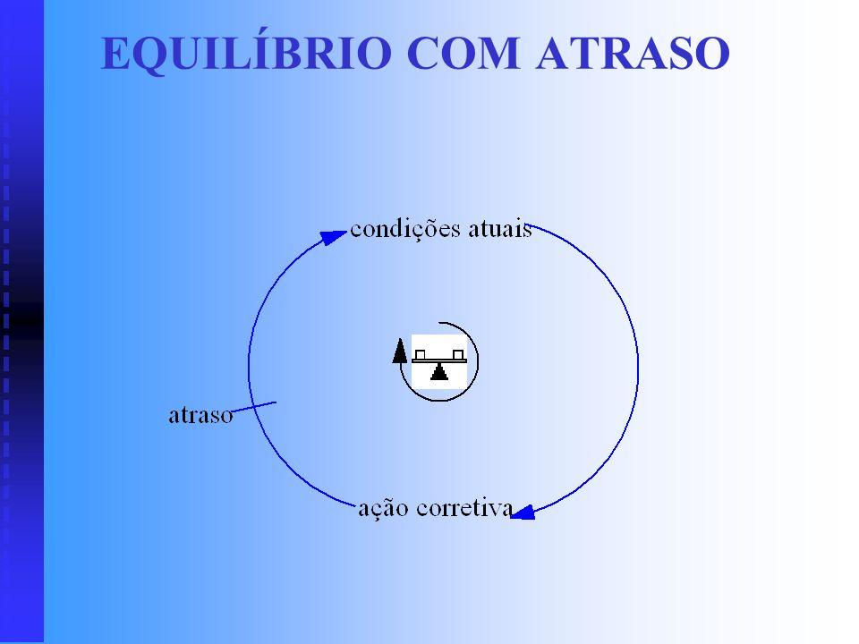 EQUILÍBRIO COM ATRASO