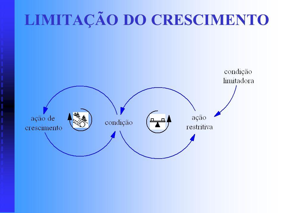 LIMITAÇÃO DO CRESCIMENTO