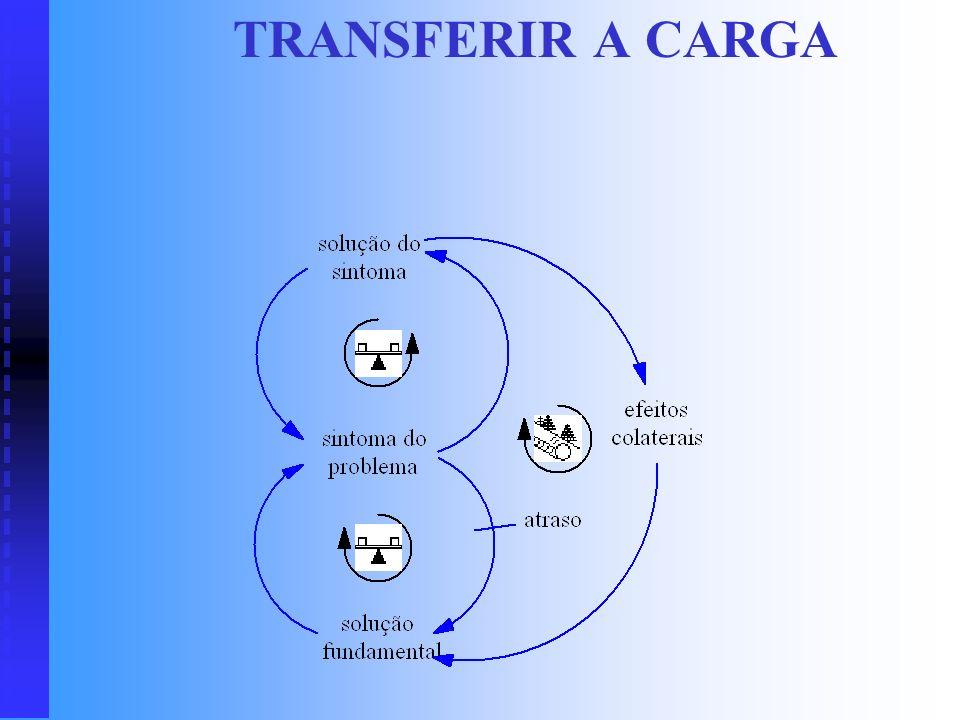 TRANSFERIR A CARGA