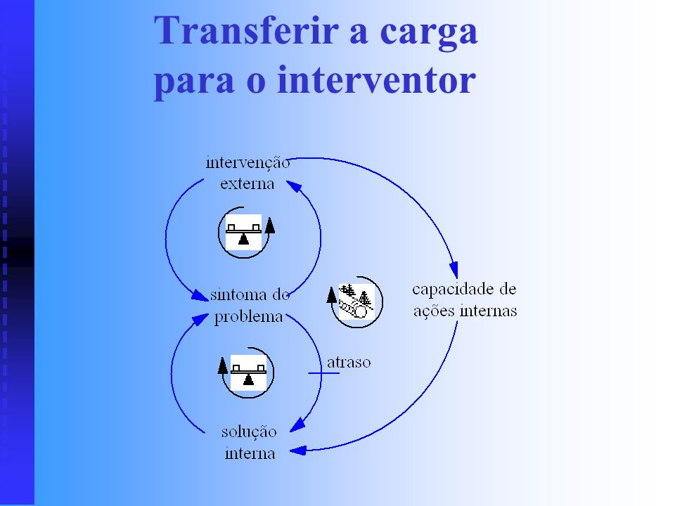 Transferir a carga para o interventor
