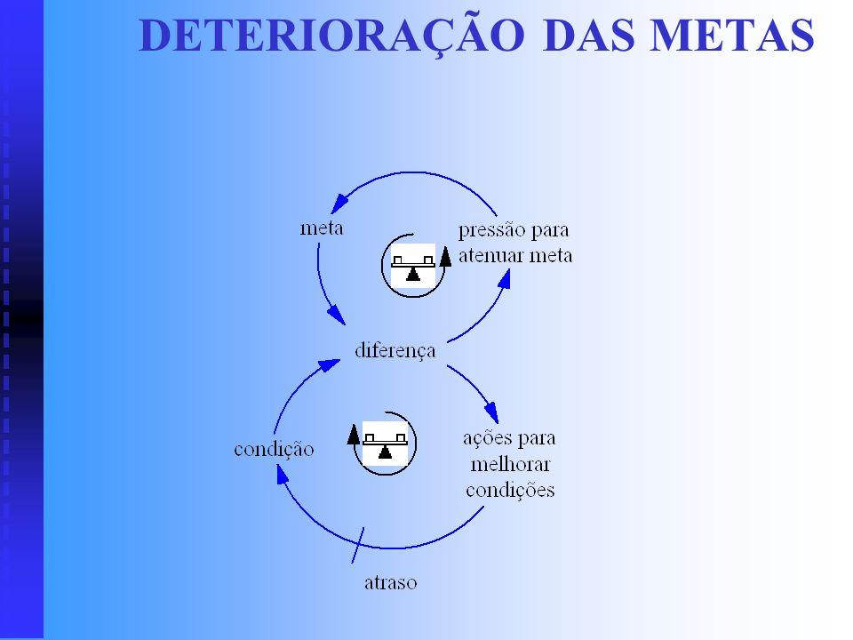 DETERIORAÇÃO DAS METAS