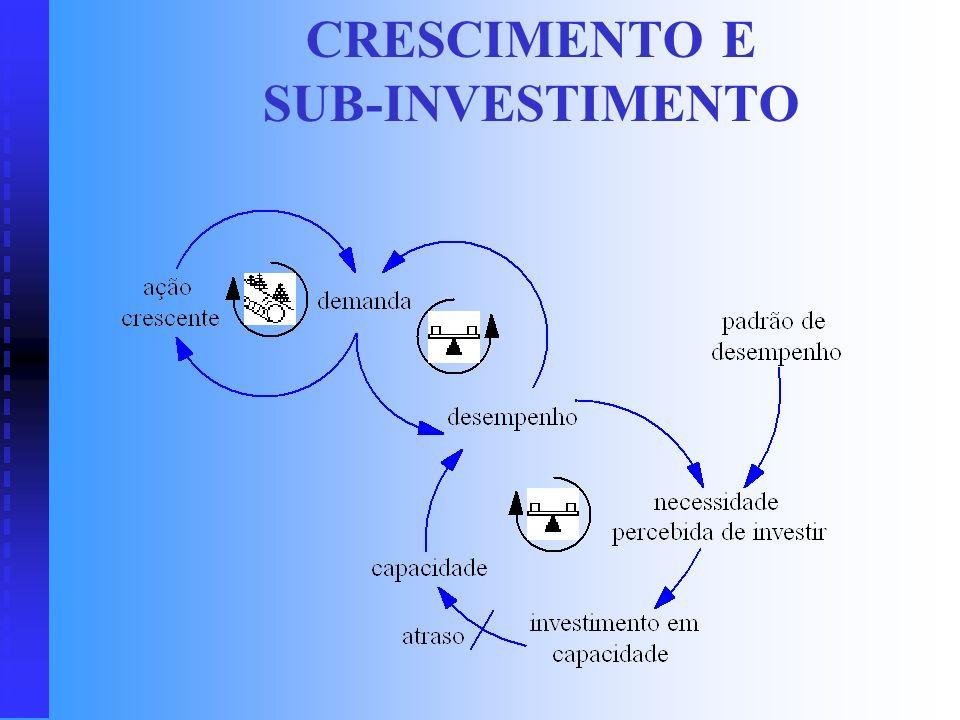 CRESCIMENTO E SUB-INVESTIMENTO