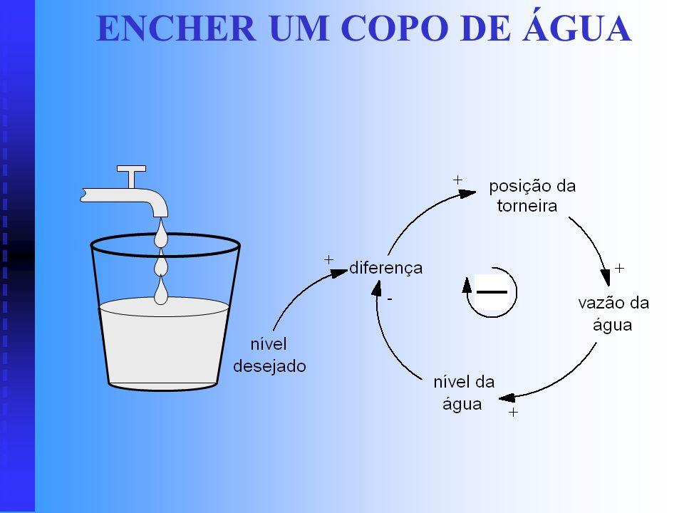 ENCHER UM COPO DE ÁGUA O diagrama conta a história de como se enche um copo de água.