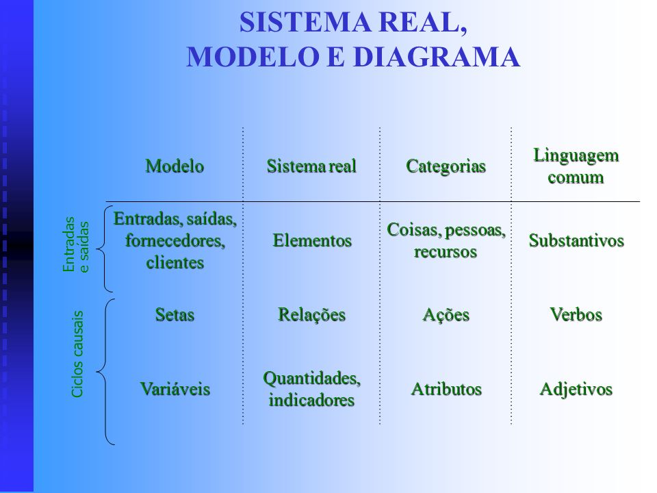 SISTEMA REAL, MODELO E DIAGRAMA