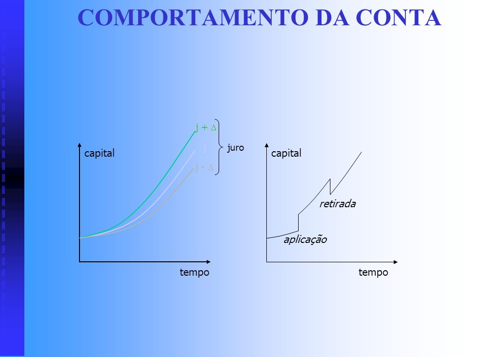COMPORTAMENTO DA CONTA