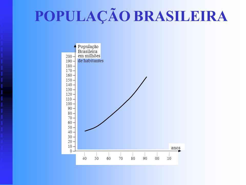 POPULAÇÃO BRASILEIRA População Brasileira em milhões de habitantes
