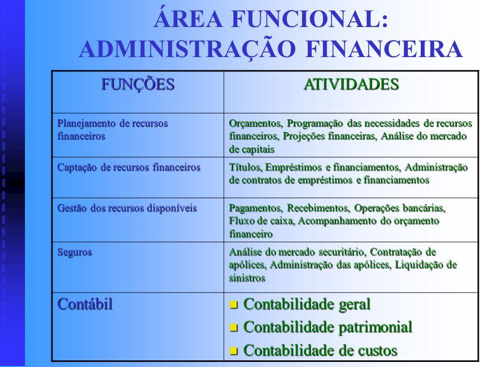 ÁREA FUNCIONAL: ADMINISTRAÇÃO FINANCEIRA