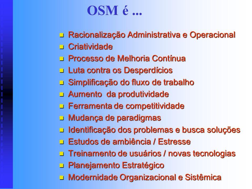 OSM é ... Racionalização Administrativa e Operacional Criatividade