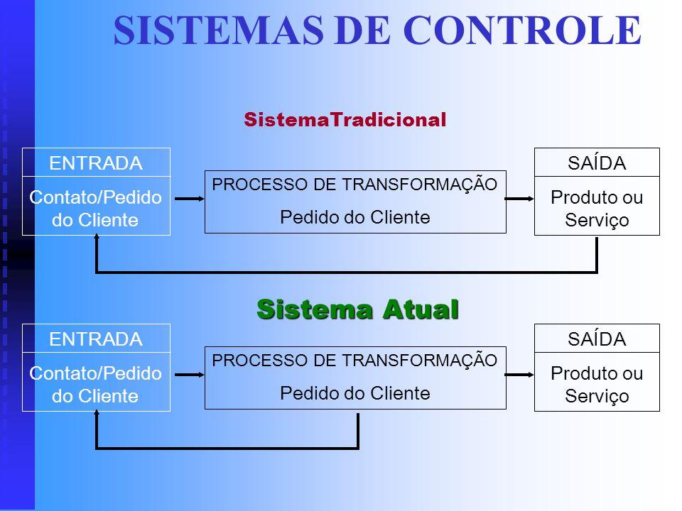 SISTEMAS DE CONTROLE Sistema Atual SistemaTradicional ENTRADA