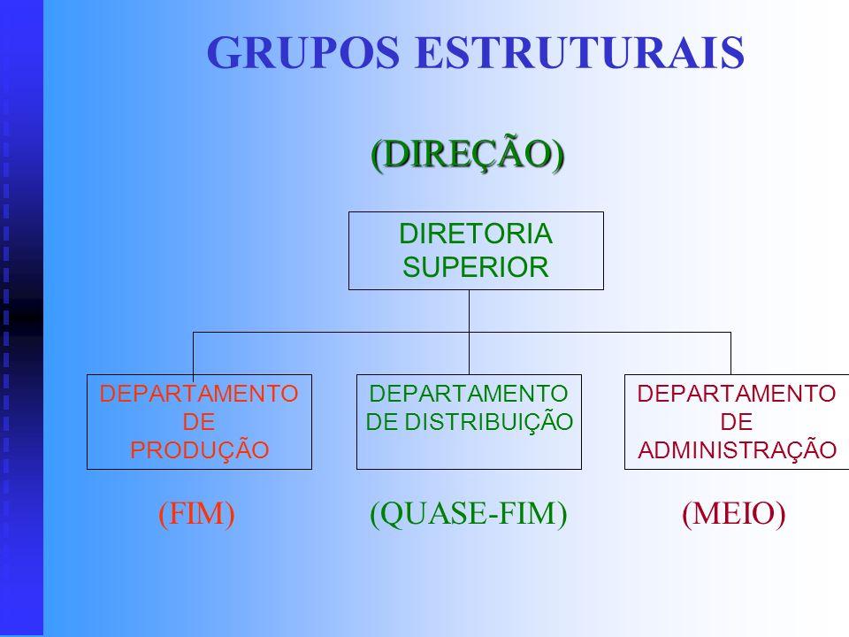 GRUPOS ESTRUTURAIS (DIREÇÃO) (FIM) (QUASE-FIM) (MEIO)