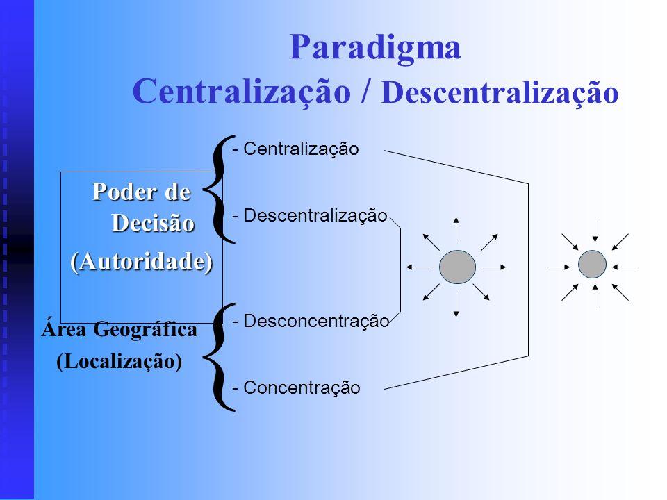 Paradigma Centralização / Descentralização