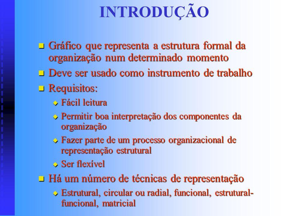 INTRODUÇÃO Gráfico que representa a estrutura formal da organização num determinado momento. Deve ser usado como instrumento de trabalho.