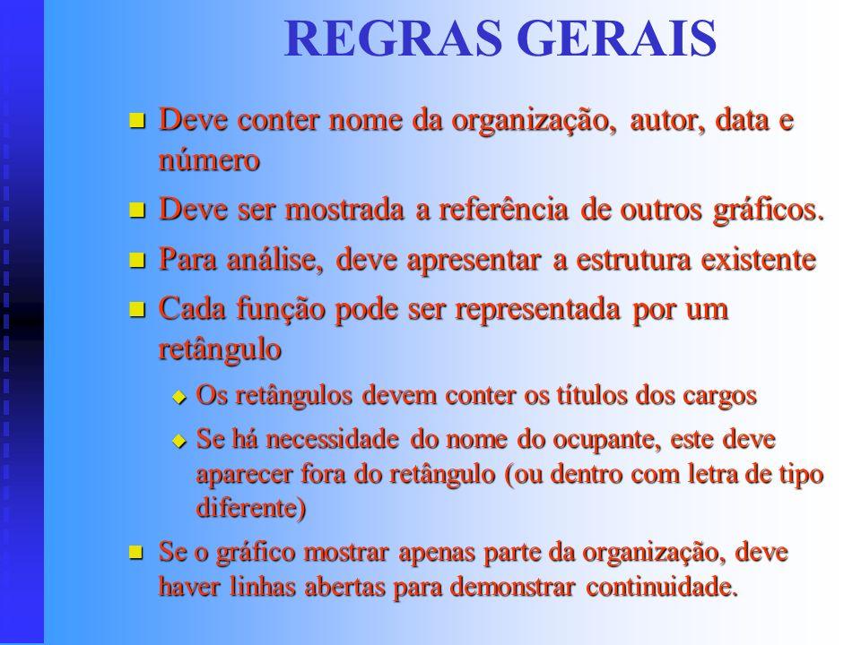 REGRAS GERAIS Deve conter nome da organização, autor, data e número