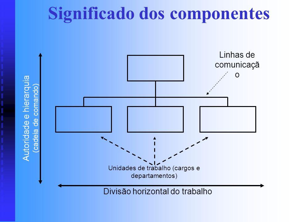 Significado dos componentes