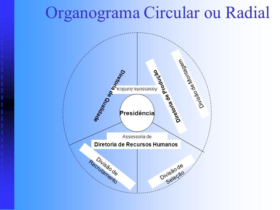 Organograma Circular ou Radial