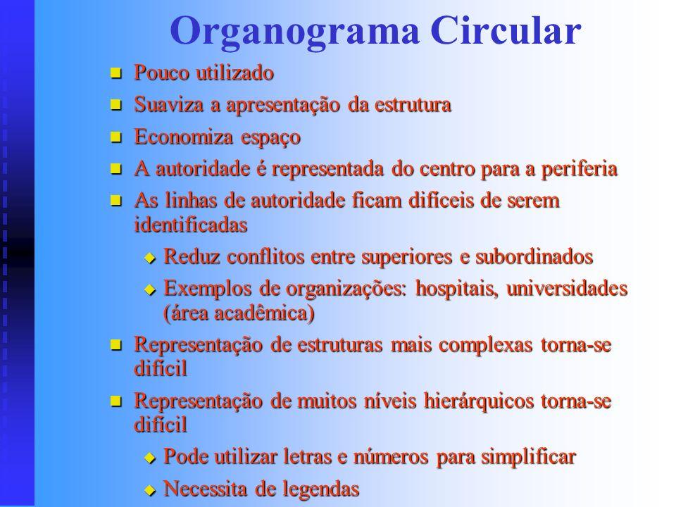 Organograma Circular Pouco utilizado