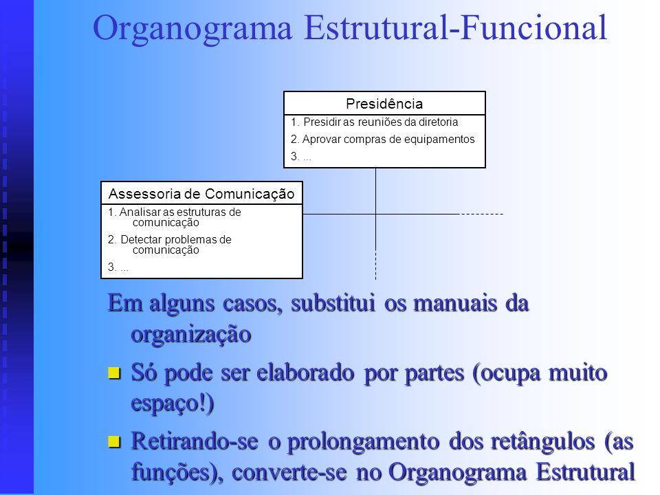 Organograma Estrutural-Funcional
