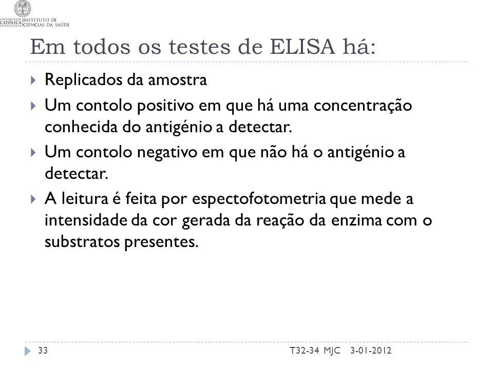 Em todos os testes de ELISA há: