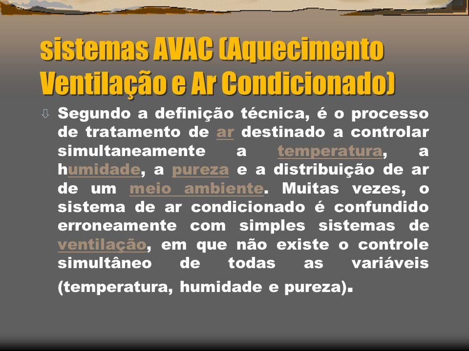 sistemas AVAC (Aquecimento Ventilação e Ar Condicionado)