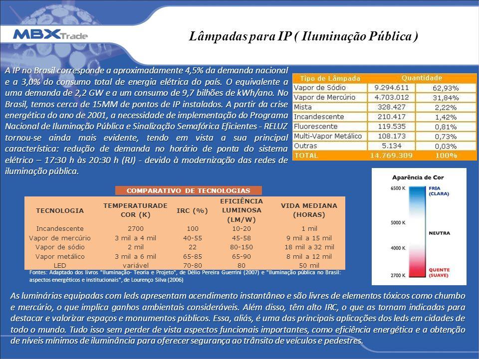 Lâmpadas para IP ( Iluminação Pública )