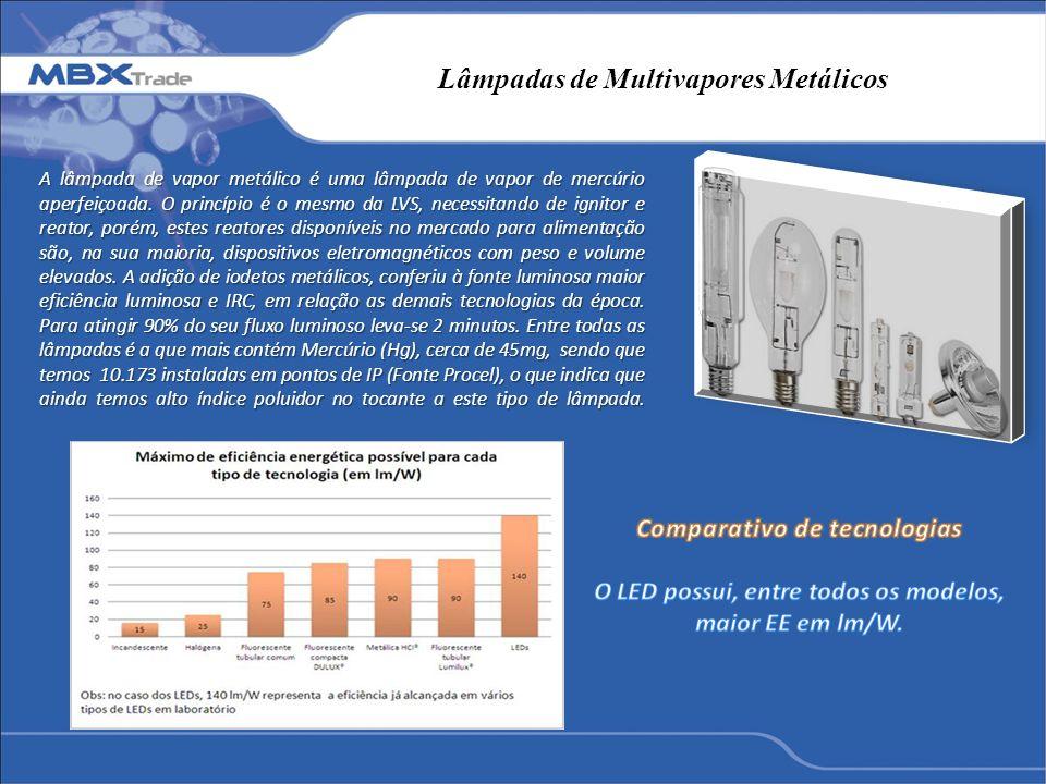 Lâmpadas de Multivapores Metálicos