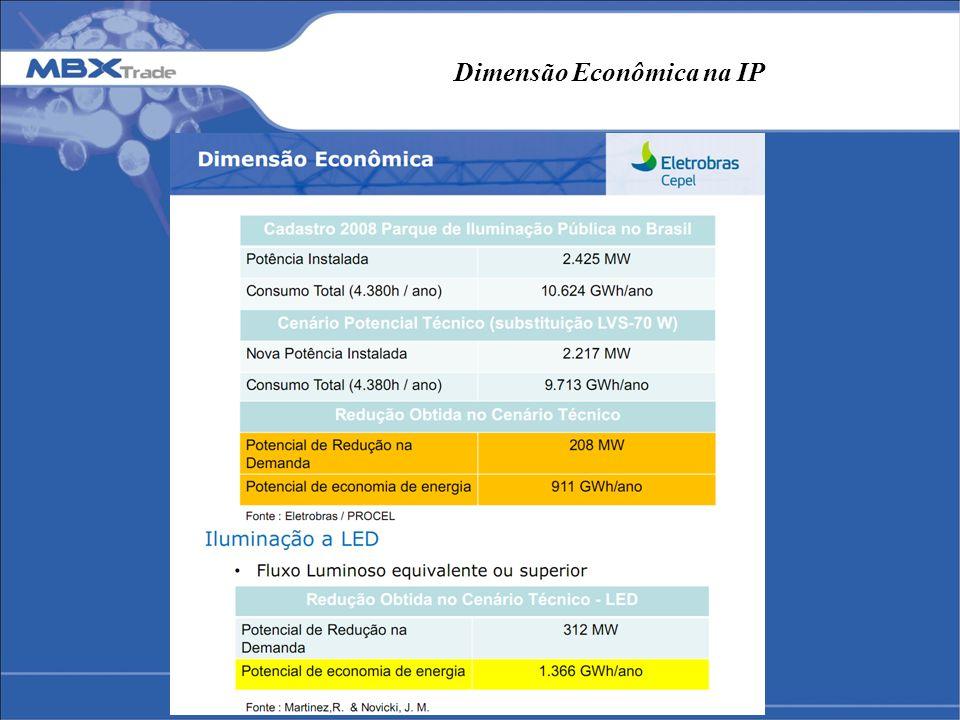 Dimensão Econômica na IP