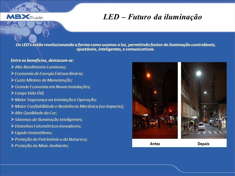 LED – Futuro da iluminação
