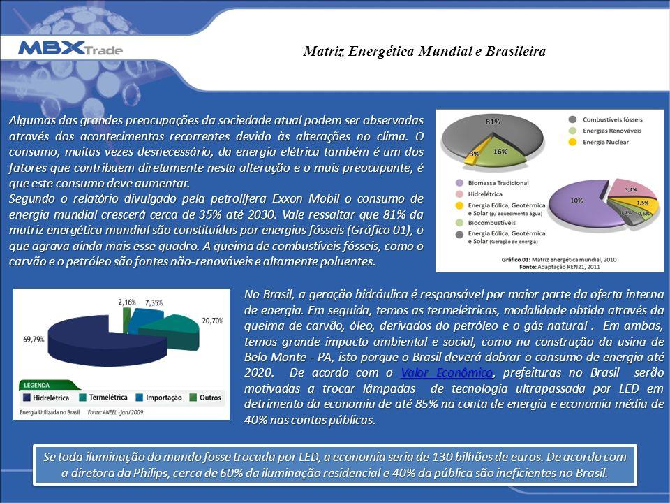 Matriz Energética Mundial e Brasileira