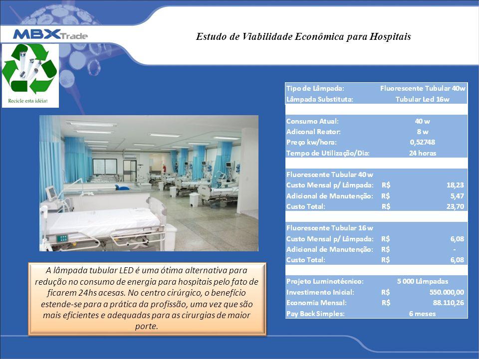 Estudo de Viabilidade Econômica para Hospitais