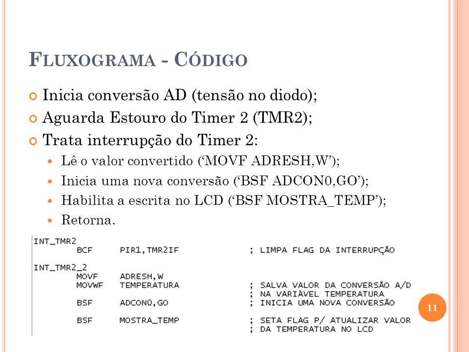 Fluxograma - Código Inicia conversão AD (tensão no diodo);