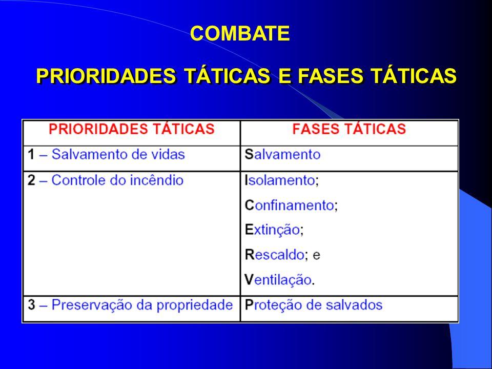 PRIORIDADES TÁTICAS E FASES TÁTICAS