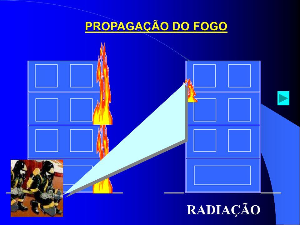 PROPAGAÇÃO DO FOGO RADIAÇÃO
