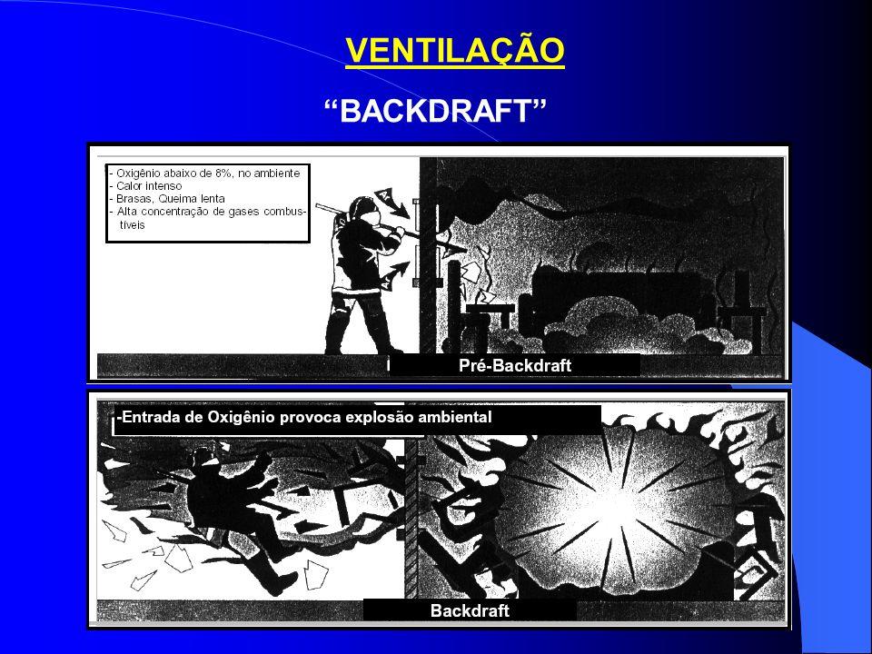 VENTILAÇÃO BACKDRAFT