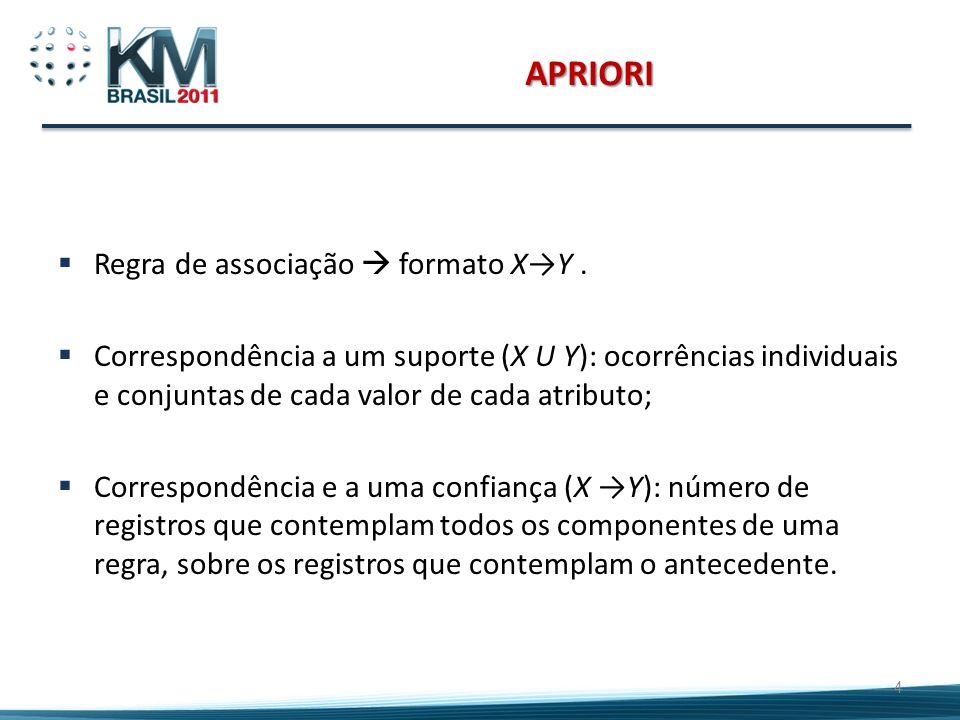 APRIORI Regra de associação  formato X→Y .