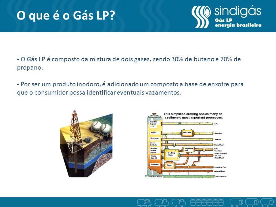 O que é o Gás LP - O Gás LP é composto da mistura de dois gases, sendo 30% de butano e 70% de propano.
