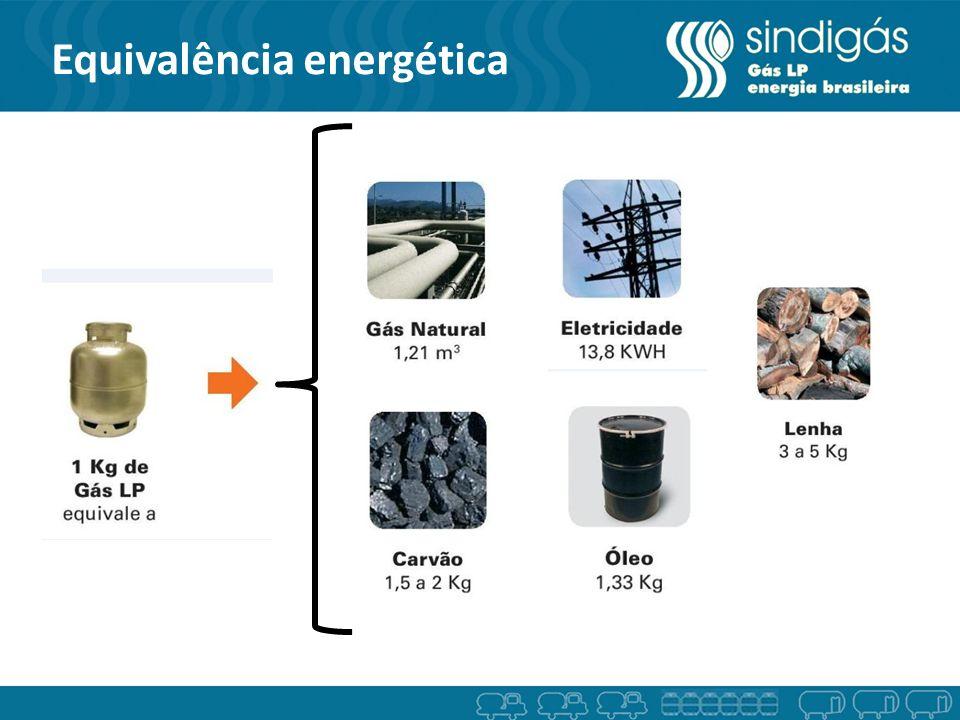 Equivalência energética