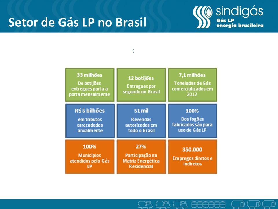 Setor de Gás LP no Brasil