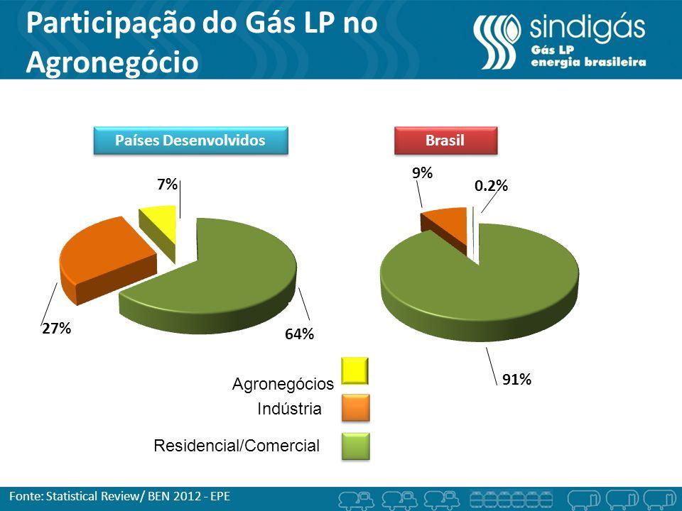 Participação do Gás LP no Agronegócio