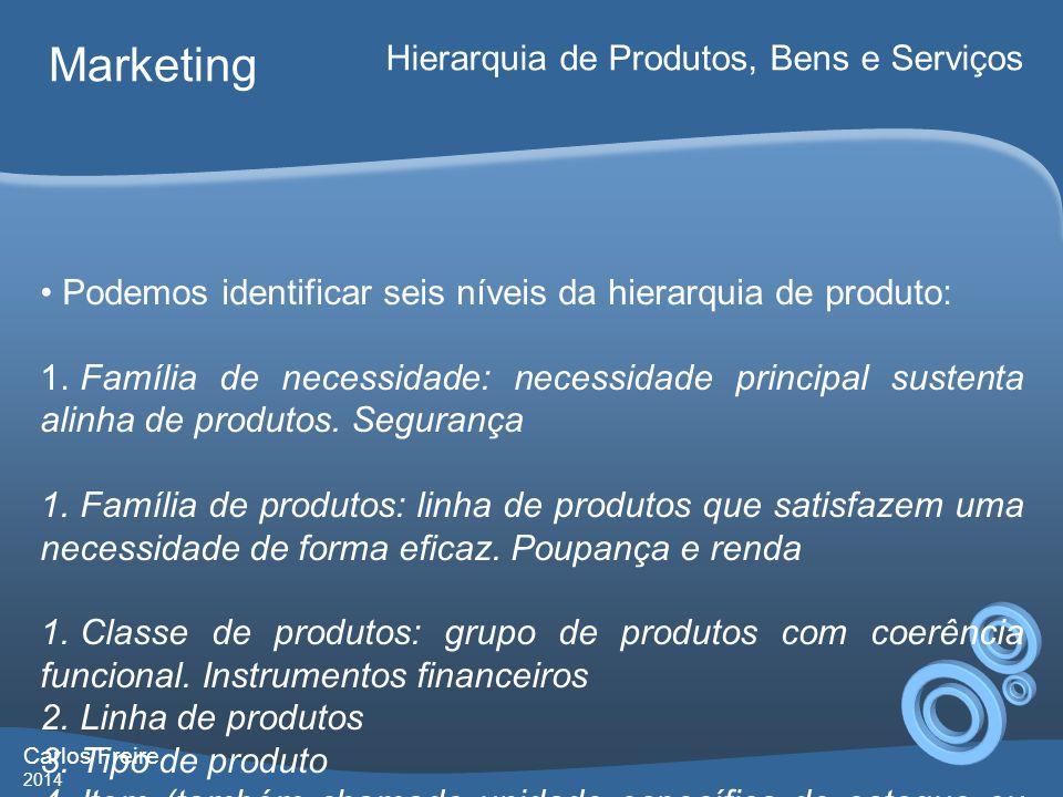 Marketing Hierarquia de Produtos, Bens e Serviços