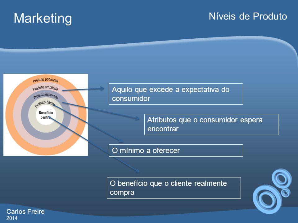 Marketing Níveis de Produto