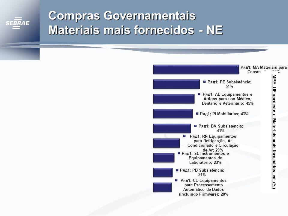 MPE: UF nordeste x Materiais mais fornecidos em (%)