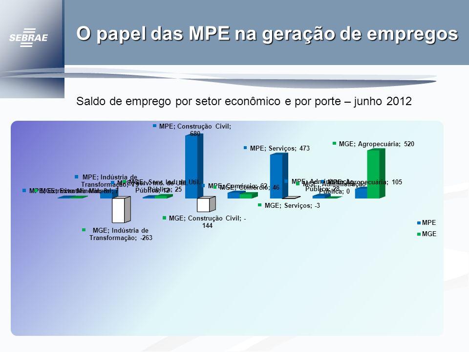 O papel das MPE na geração de empregos