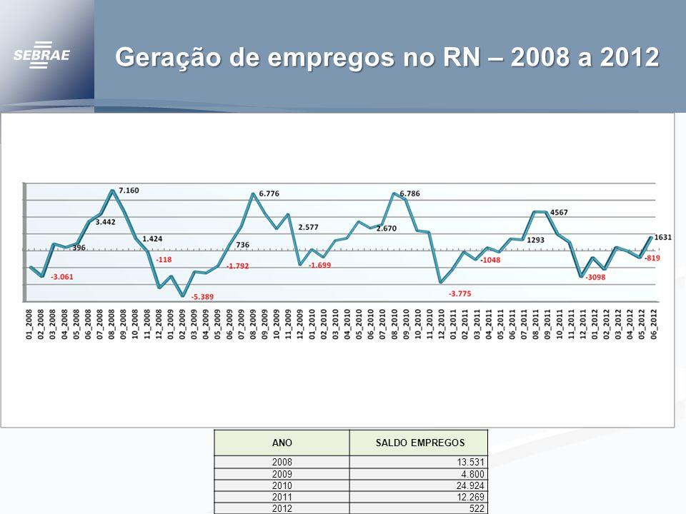 Geração de empregos no RN – 2008 a 2012
