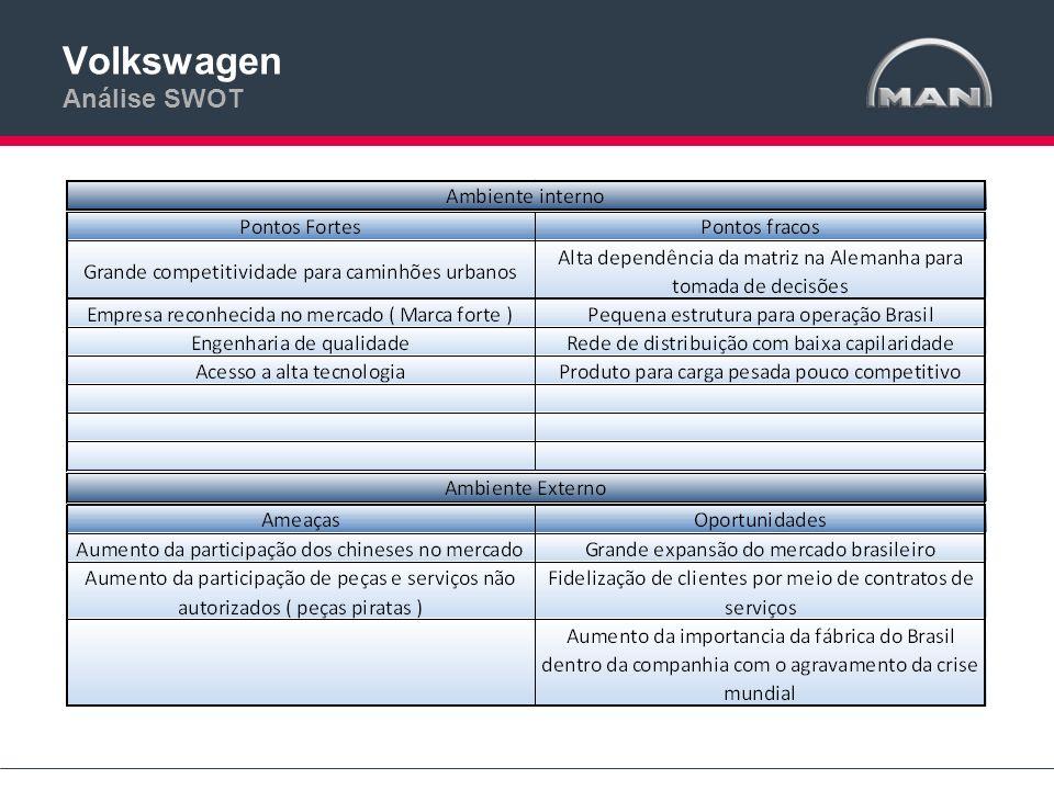 Volkswagen Análise SWOT
